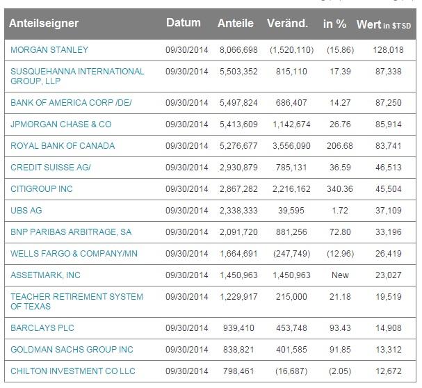 SLV Investoren Q3 2014