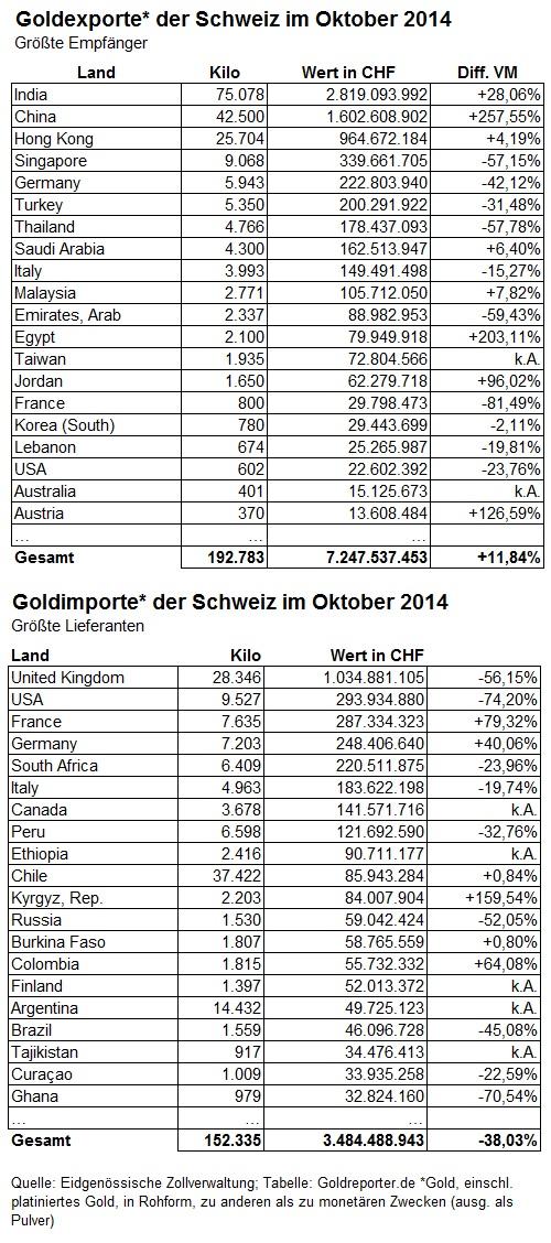 Schweiz Gold Ex Im 10-2014