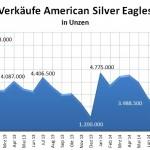 Silver Eagles 12-2014