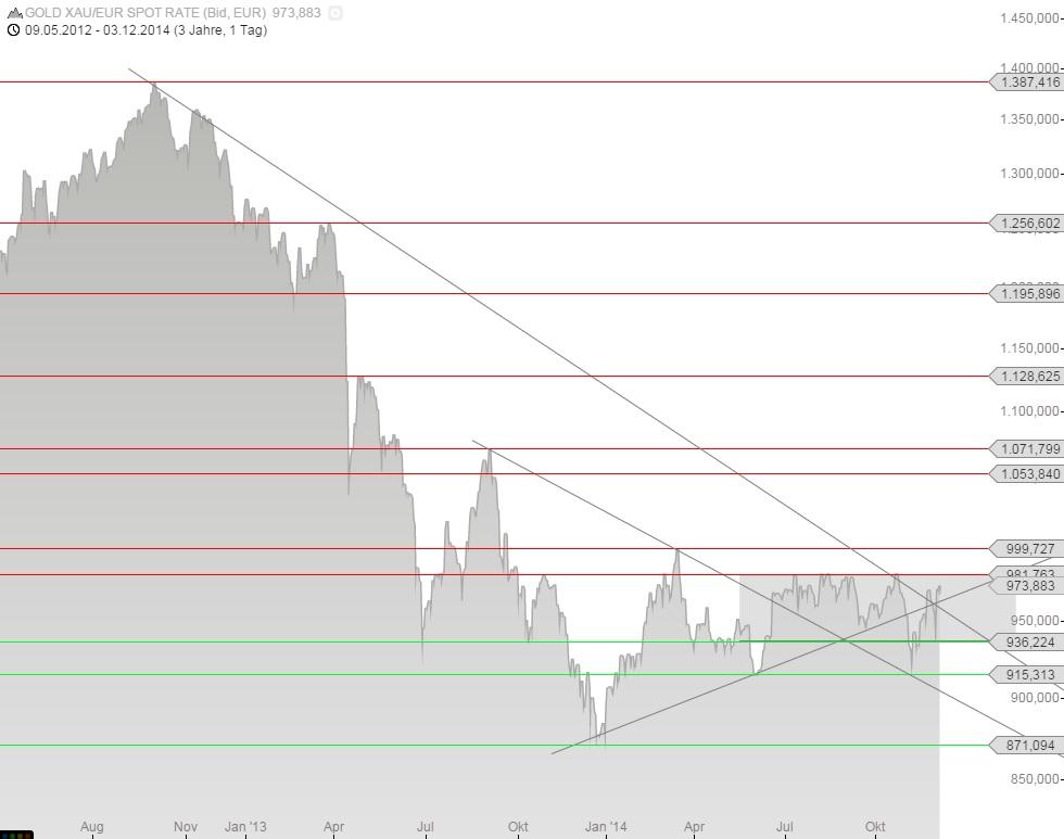 Euro-Goldpreis 03.12.14