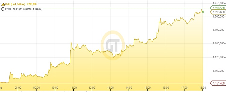 Goldpreis 01.12.14 Intraday