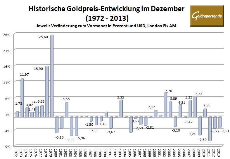 Goldpreis im Dezember 2014