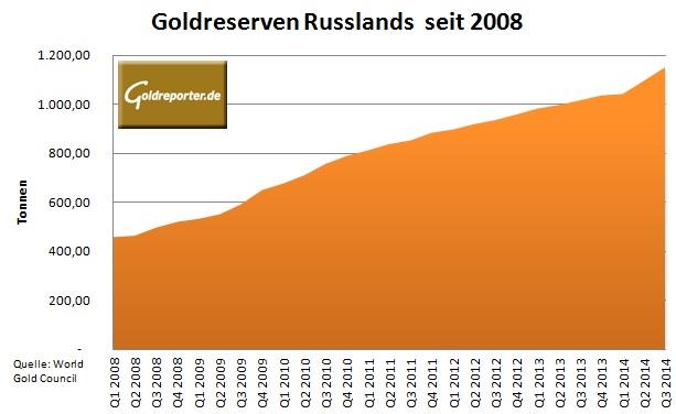 Russland Goldreserven 2008