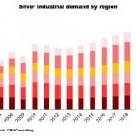 Weltweite Silbernachfrage Industrie