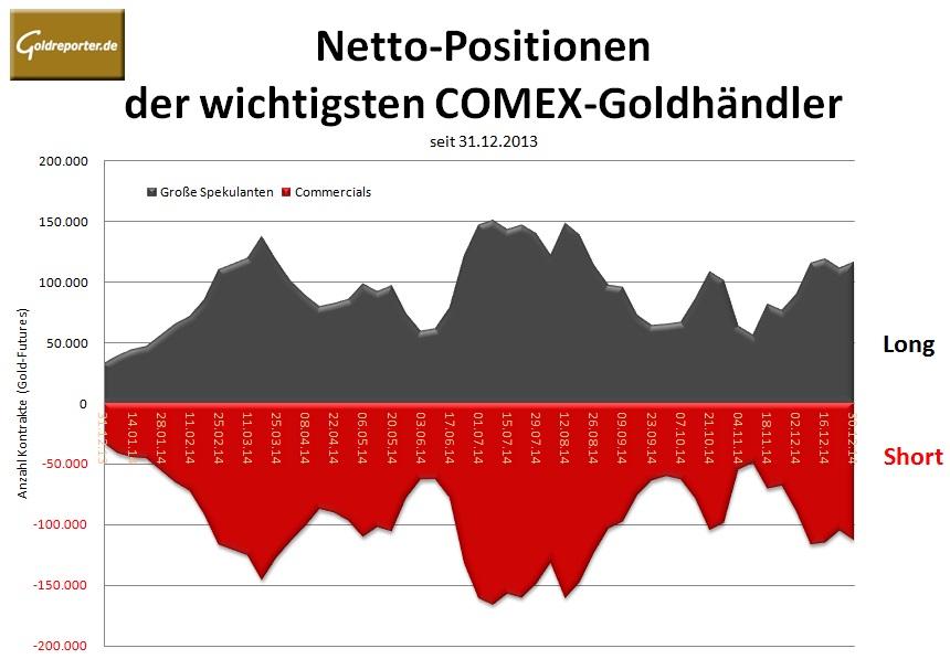 CoT 30.12.14 graph