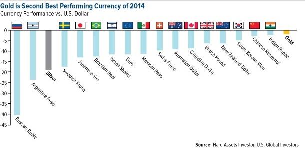 Devisen in Gold 2014
