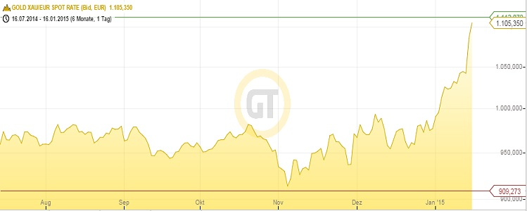 Euro Gold price 17012015
