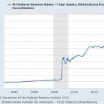 Fed Bilanz bis 2014