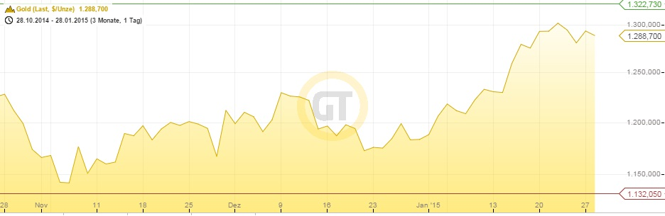 Goldpreis 3 Monate 28.01.15