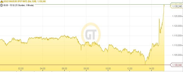 Goldpreis in Euro 22.01.15