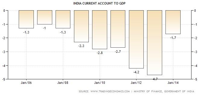 Indien Importe GDP