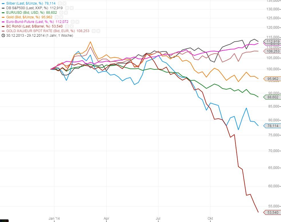 Kurse im Vergleich 2014