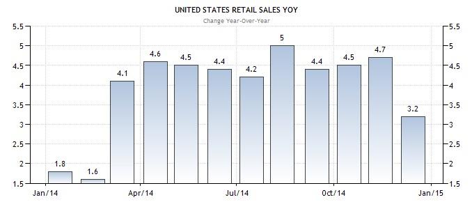 US Einzelhandel