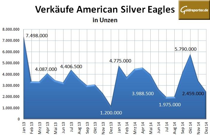 US Mint 12-2014 Silber