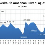 American Silber Eagles 01-2015