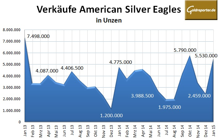 American Silber Eagles 01-2015