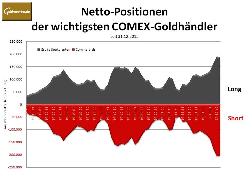 CoT Grafik 03.02.15