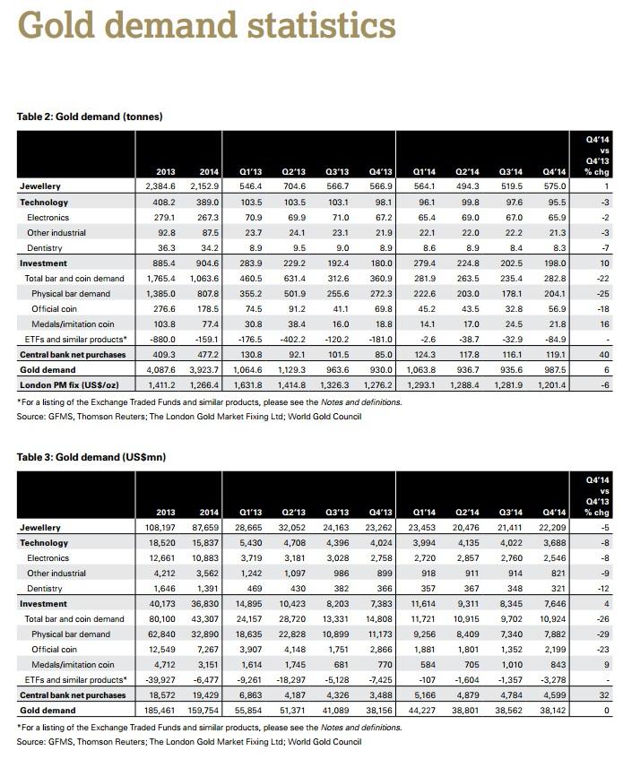 Goldnachfrage 2014 Tabelle