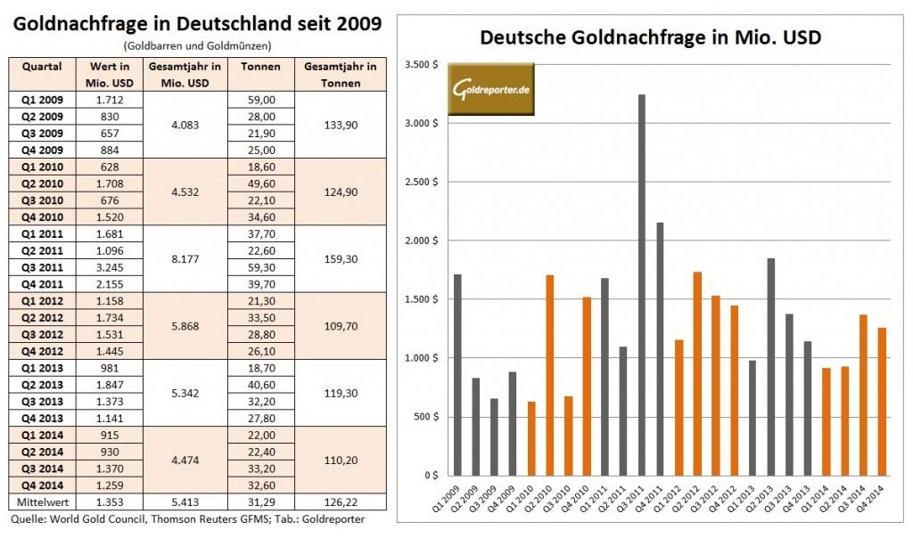 Goldnachfrage Deutschland 2009-2014
