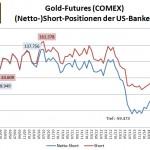 CFTC Bank 03-2015-Gold