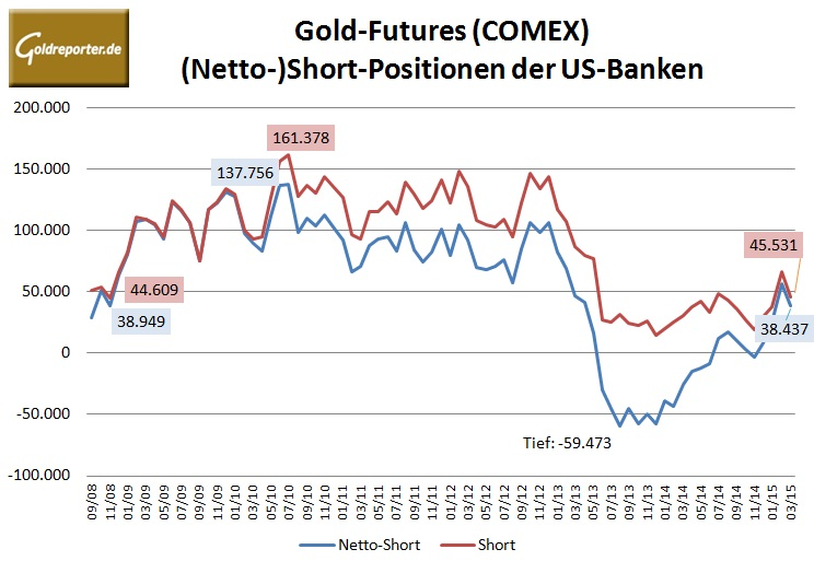 CFTC Bank 03-2015-Gold