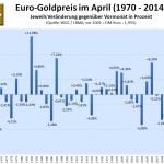Euro-Goldpreis im April