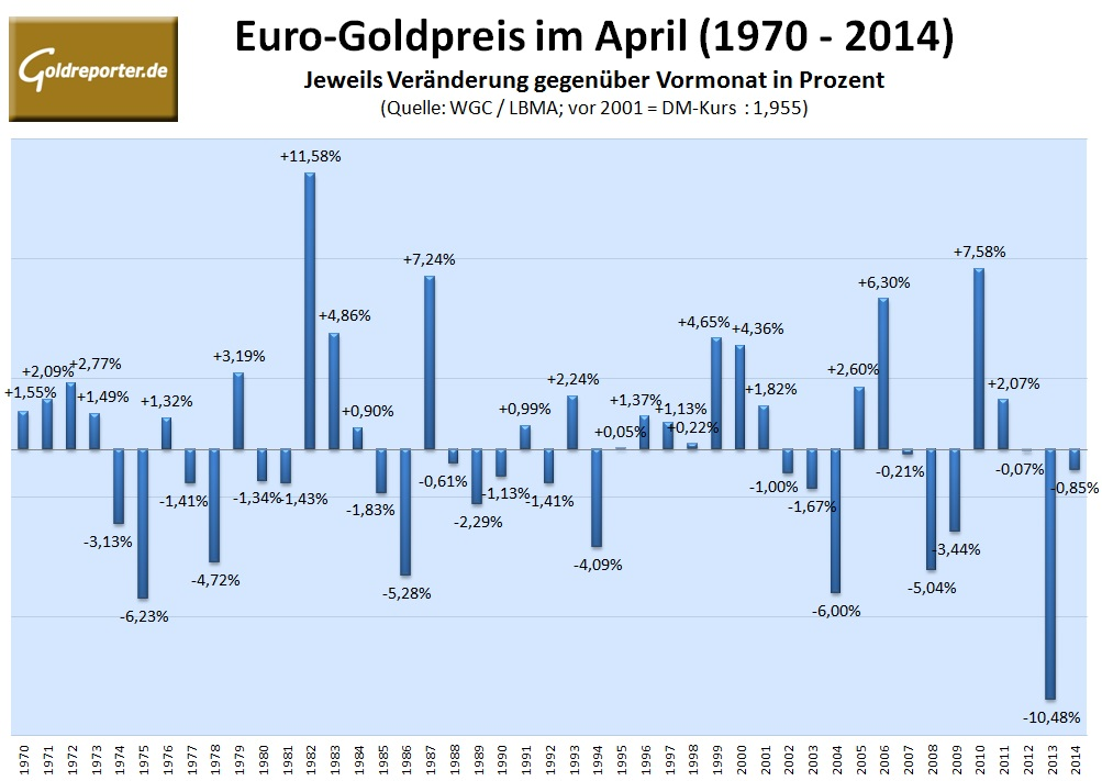 Euro-Goldpreis im April