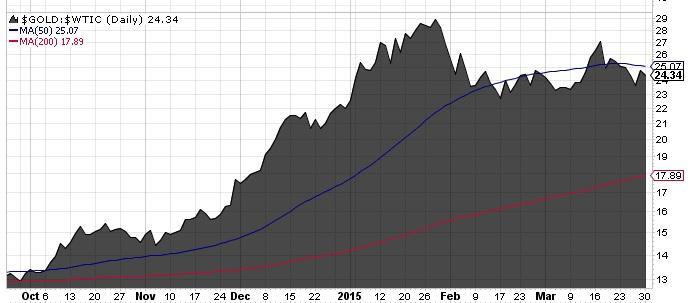 Gold-Öl-Ratio