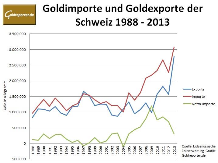 Goldexporte Goldimporte der Schweiz seit 1988