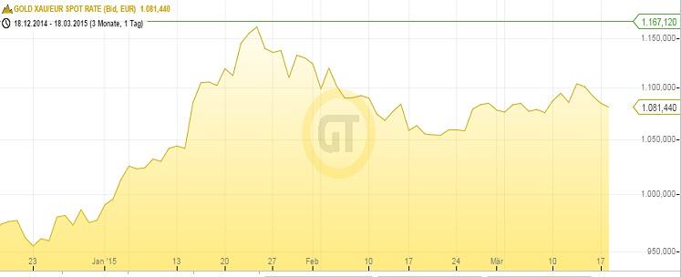 Goldpreis Euro 18.03.15