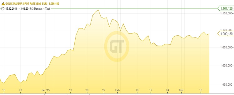 Goldpreis in Euro 13.03.15