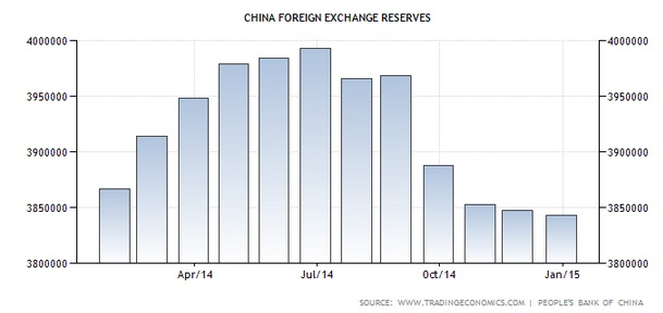 Reserven China