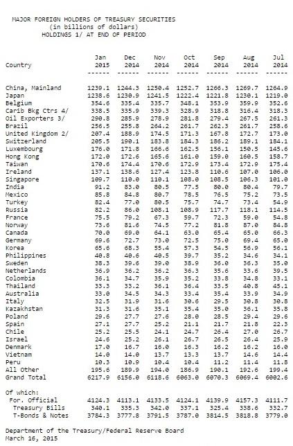 US-Auslandsschulden 01-2015 Aug