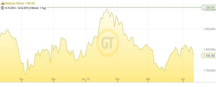 Goldpreis 14.04.15