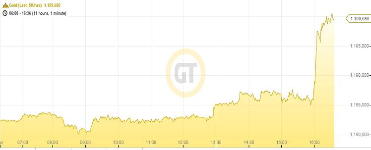 Goldpreis 27.04.15