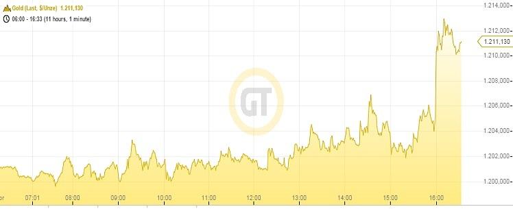 Goldpreis 28.04.15