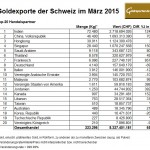 Schweiz Goldexporte März 2015