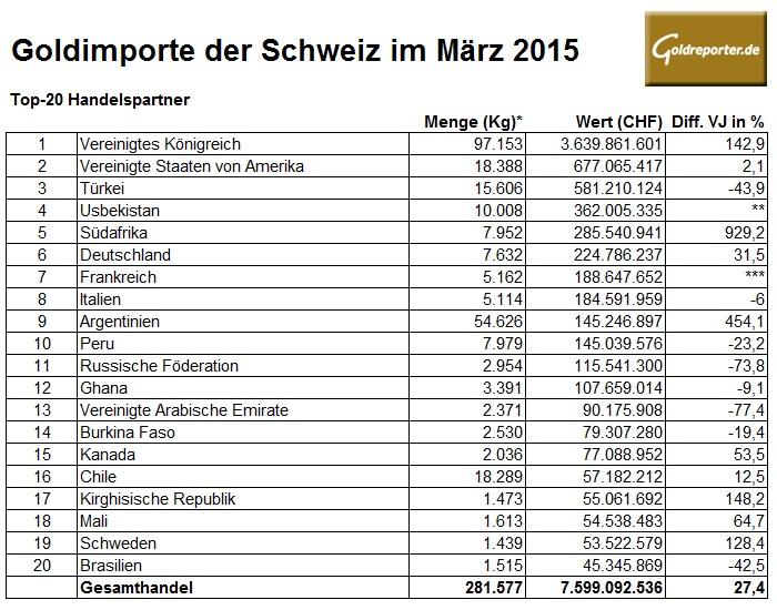 Schweiz Goldimporte März 2015