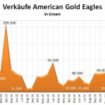 US Mint 03-2015 Gold