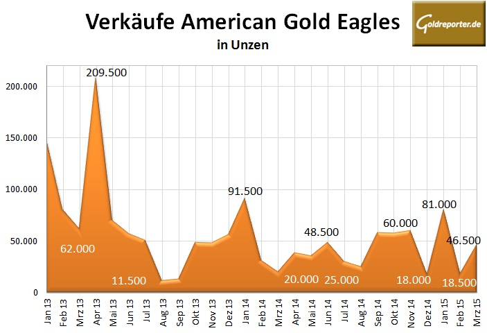 US Mint 03-2015 Gold