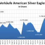 US Mint 03-2015 Silber