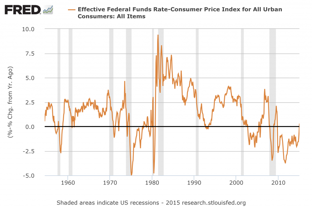 real-fed-funds-rate