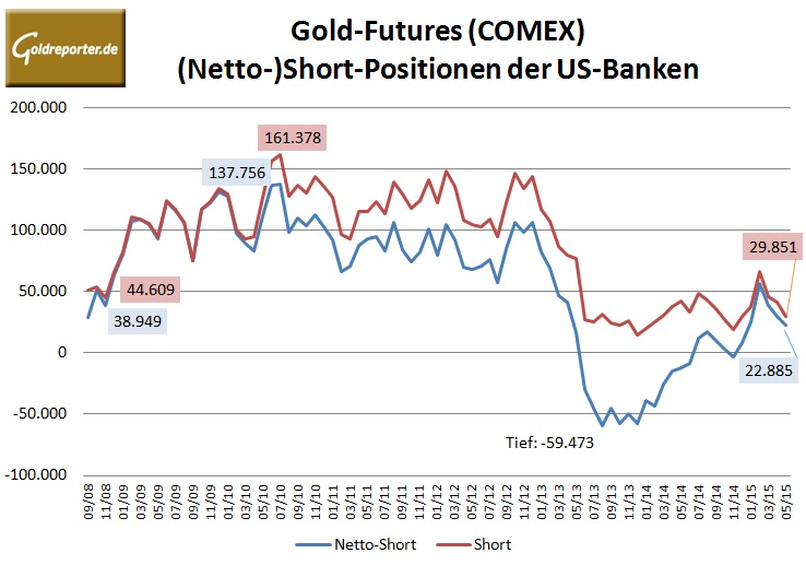 Bank Parti Gold 05-2015