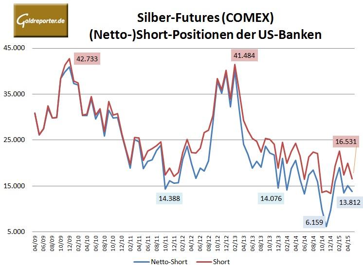Bank Parti Silber 05-2015