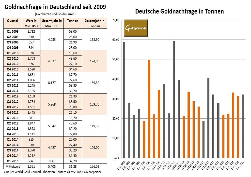 Deutsche Goldnachfrage seit 2008