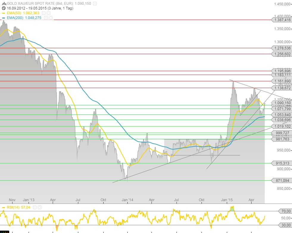 Euro-Goldchart 19.05.15