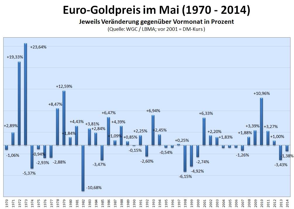 Euro-Goldpreis im Mai 2015