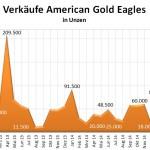 Gold Eagles 04-2015