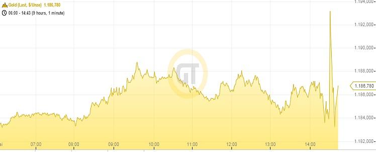 Goldpreis 08.05.15
