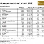 Schweiz Goldexporte 04-2015